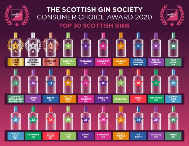 Top 30 Scottish Gin brands 2020